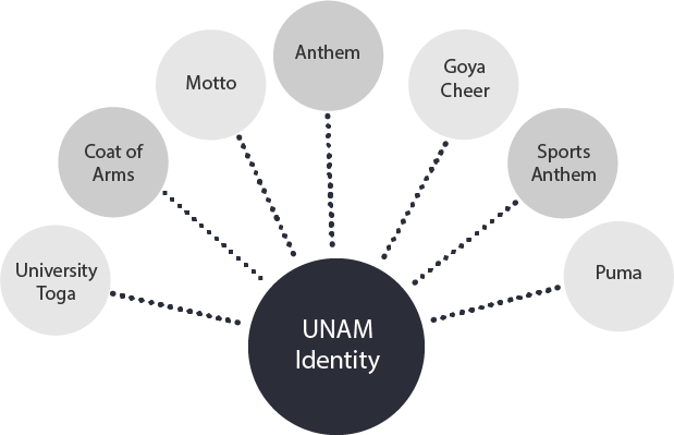 Elements that define the UNAM as a community and give it a sense of belonging: University Toga, Coat of arms, Motto, Anthem, Goya Cheer, Sports Anthem and Puma.